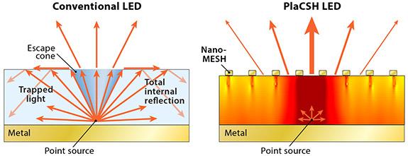 Nanostruktur steigert Wirkungsgrad von LEDs massiv