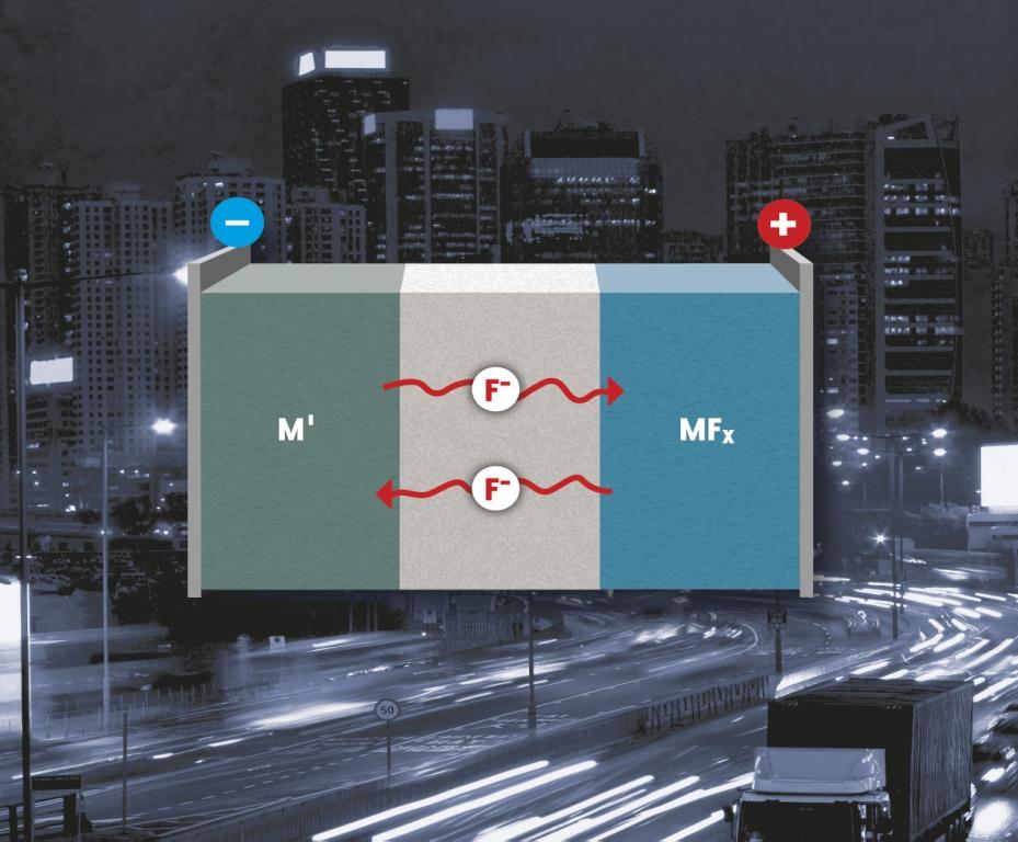 Lithium-Luft- und Fluorid-Akku