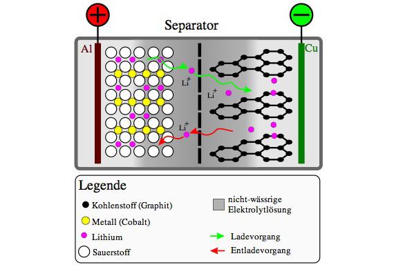 Interne Temperatur von Lithium-Akkus messen