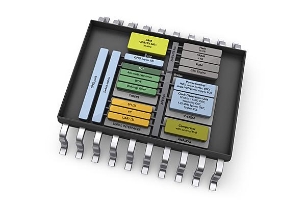 LPC800: einfachster 32-bit-Controller von NXP