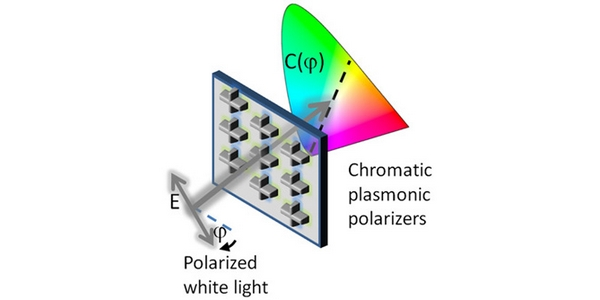 Nanoantennen machen Licht farbig