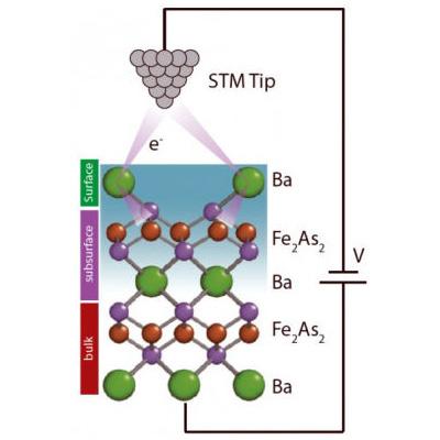 Elektronen nehmen in Supraleitern Umwege
