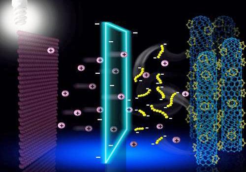 Ionenselektive Membran für ultrastabile LiS-Akkus