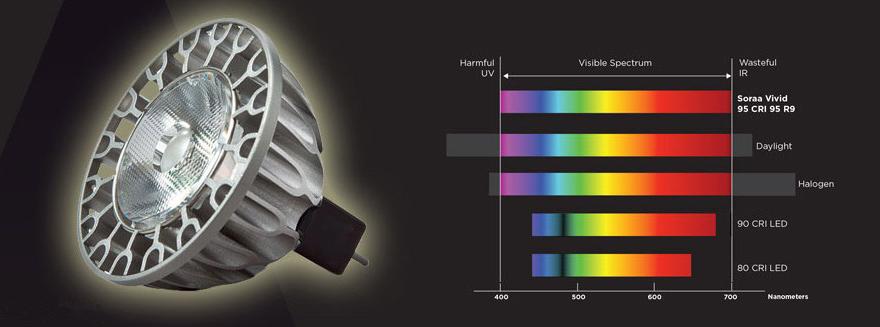 LEDs mit 100 Ampere pro Quadratzentimeter