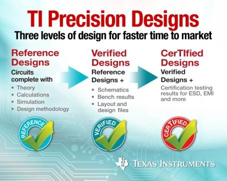 Precision Designs Library für analoge Schaltungen von TI