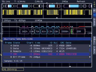 CAN/LIN Protokollanalyse: Jetzt auch für Mixed-Signal-Oszilloskope der Einsteigerklasse