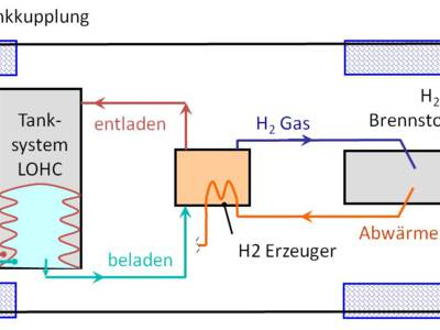 Carbazol: Das elektrische Benzin?