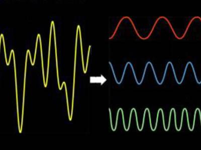 Schlankere Fourier-Transformation