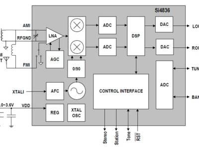 1-Chip-Radio