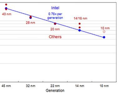 Laut Intel besteht ein Vorsprung von zwei Jahren in der Fertigungstechnik. Bild: Intel