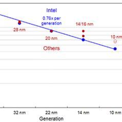 Kleine Revolution: Intel fertigt ARM-Chips und das bald in 10nm