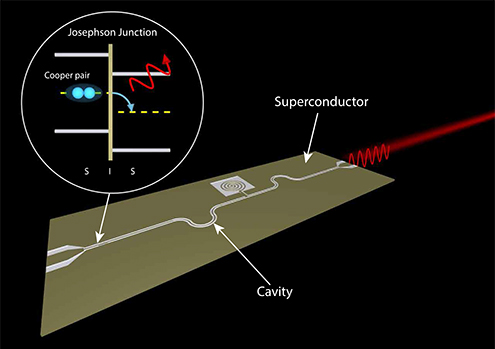 Mikrowellenlaser on chip