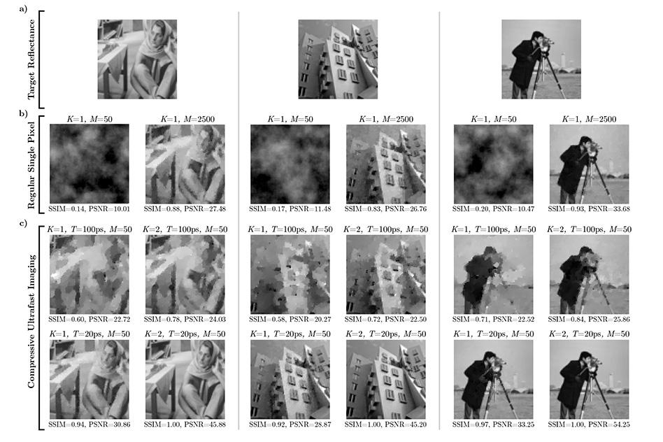 Schnelle 1-Pixel-Kamera