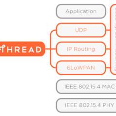 Thread – Internet für Low-Power-Knoten