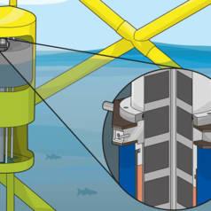 Der PowerPod-Generator verwandelt mit Hilfe von Magneten und Spulen Wellenbewegungen in elektrische Energie.