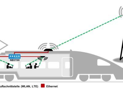 Schweiznet: WLAN für Busse & Bahnen