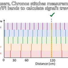 Chronos erlaubt WLAN-Zugang anhand genauer Positionsbestimmung