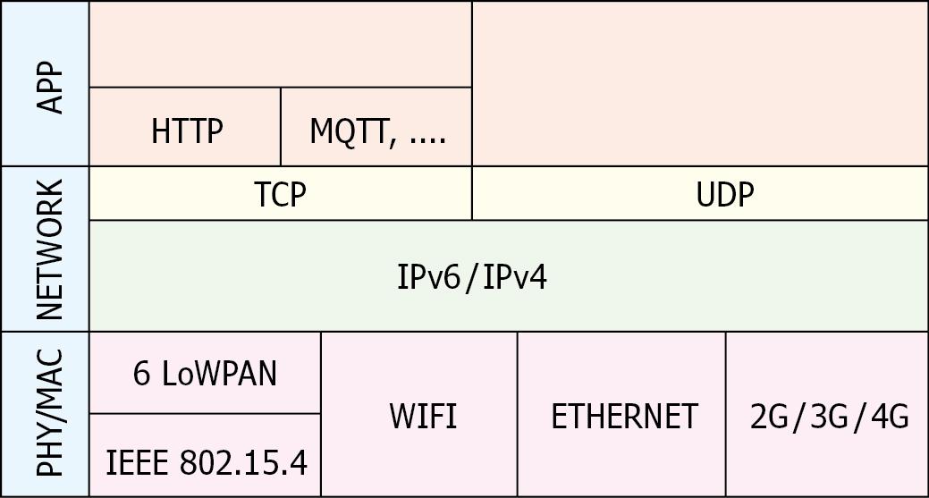 Mein Weg ins IoT (2): Protokoll-Stapel