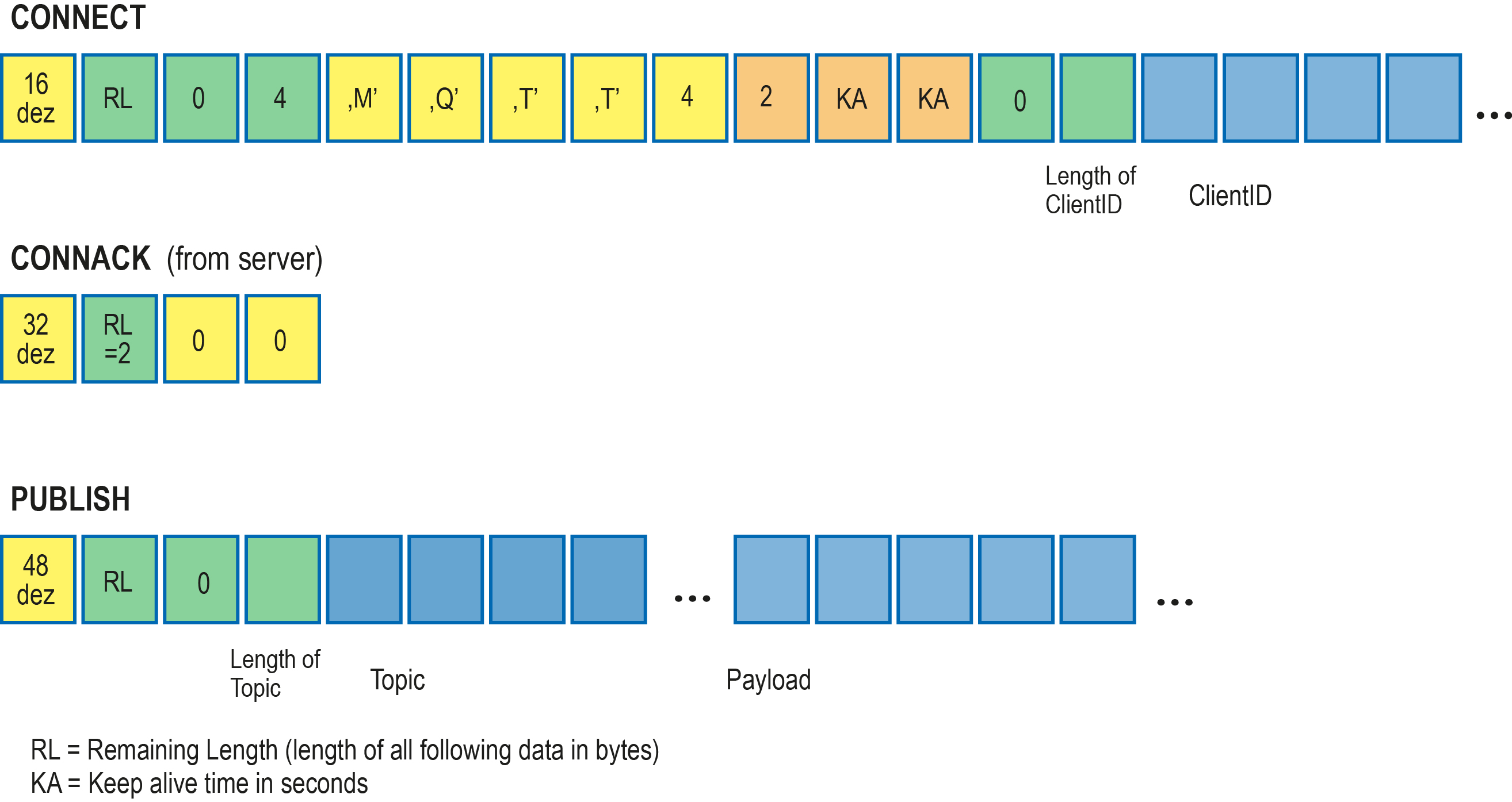 Vereinfachte Zusammenstellung der Bytes für eine MQTT-Connect-Anfrage und eine Publish-Nachricht.