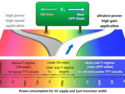 Unterschied zwischen schnellen Hochleistungstransistoren und dem neuen energiesparenden TFT. Bild: University of Cambridge.