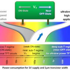 Almost off: Neue Transistorart benötigt extrem wenig Energie
