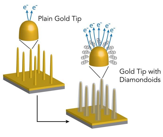 Diamanten verzehntausendfachen Elektronenstrom