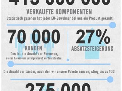TME in Zahlen - Infografik