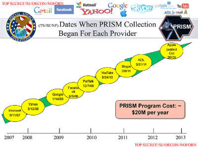 Seite einer NSA-Präsentation zu PRISM, veröffentlicht von Snowden