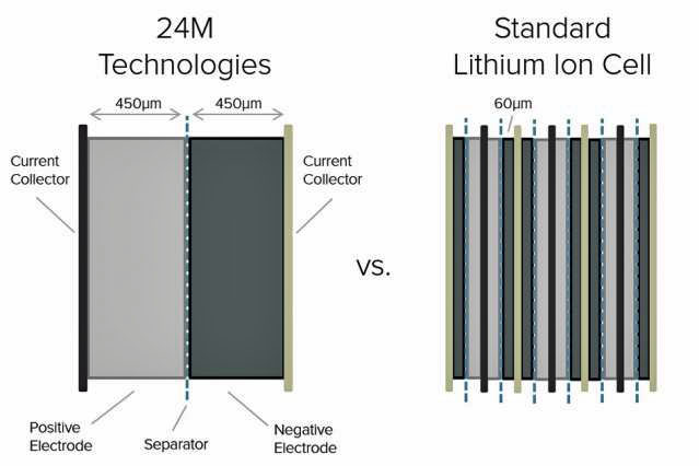 Unterschiede der Technik von 24M und konventioneller Akkus. Bild: 24M