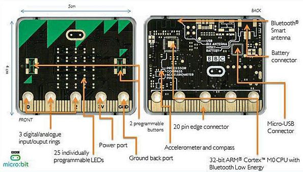 Vorder- und Rückseite des BBC Micro Bit
