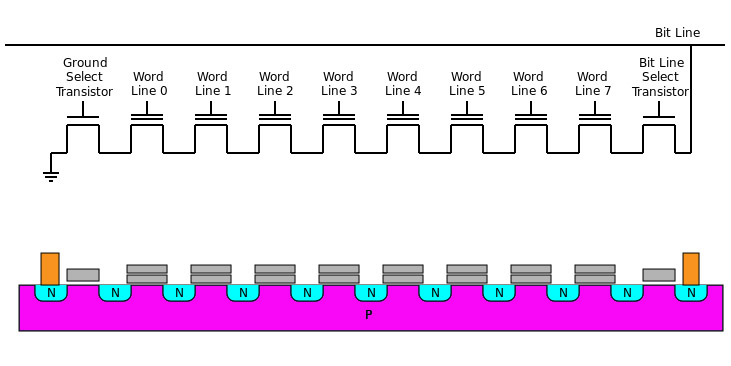 NAND-Speicher geht nicht mehr kleiner