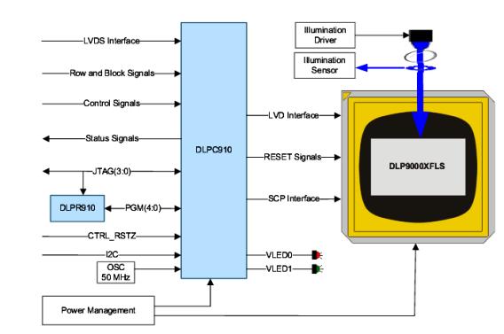 Controller DLPC910 + Mikrospiegel-Array DLP9000X