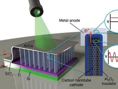 Direkte Umwandlung von Licht in elektrische Energie. Grafik: Thomas Bougher, Georgia Tech