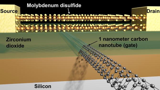 Modell des Subminiatur-Transistors. Bild: Sujay Desai / UC Berkeley.
