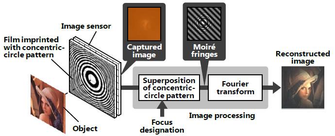 Hitachi entwickelt Kamera ohne Linse