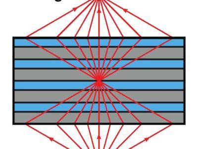 Flache Linse für ultraviolettes Licht
