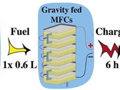 Handy aufladen: Einmal in die mikrobielle Brennstoffzelle pinkeln!